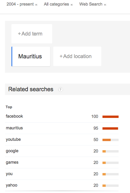 Facebook is the most searched phrase in Google Mauritius (screen shot by Google trends)