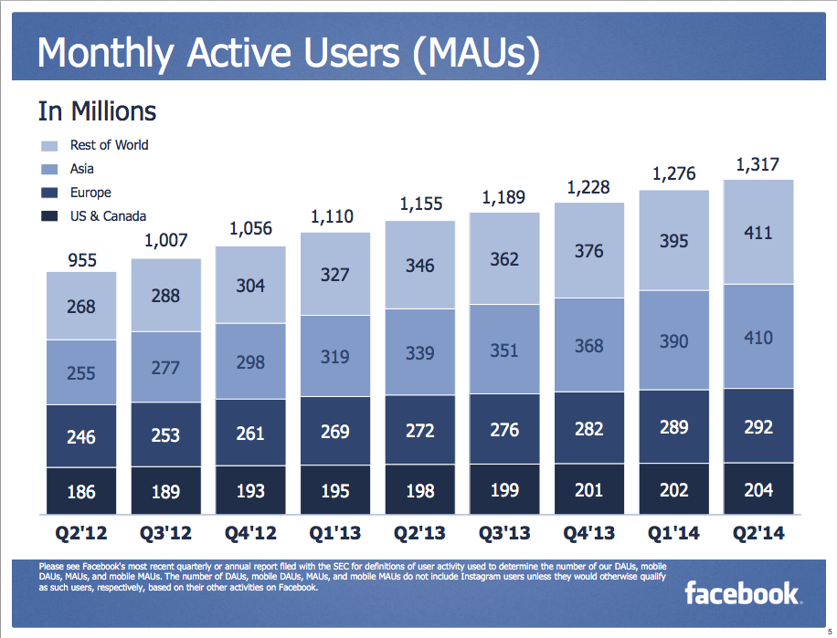 Facebook's monthly active users per year quarter since Q2'12