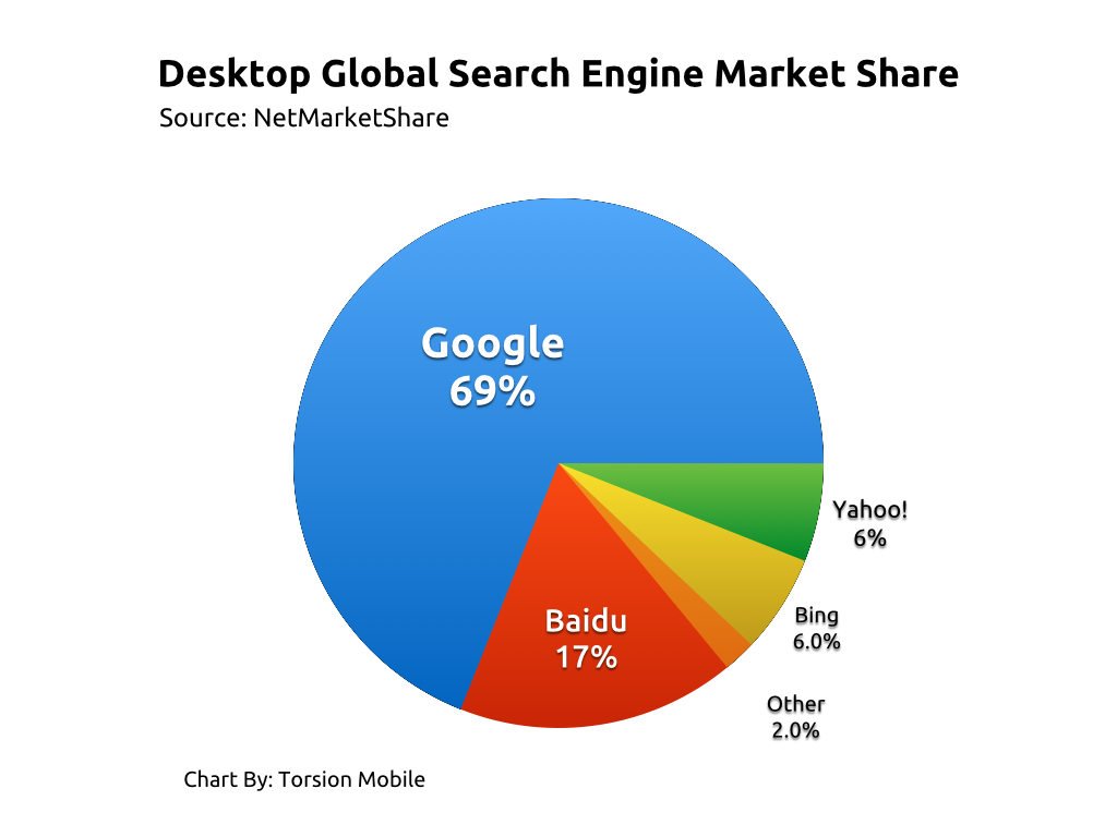 Global search share market