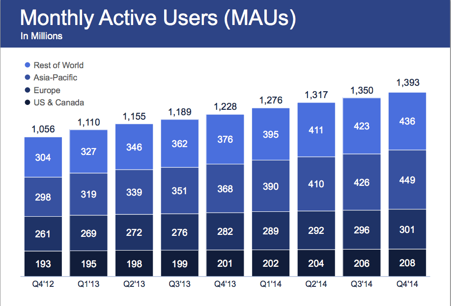 FB active users monthly, taken from end of year reports by FB