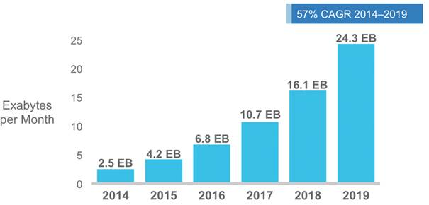 Cisco Forecasts 24.3 Exabytes per Month of Mobile Data Traffic by 2019. Source: Cisco.com, Cisco VNI Mobile, 2015