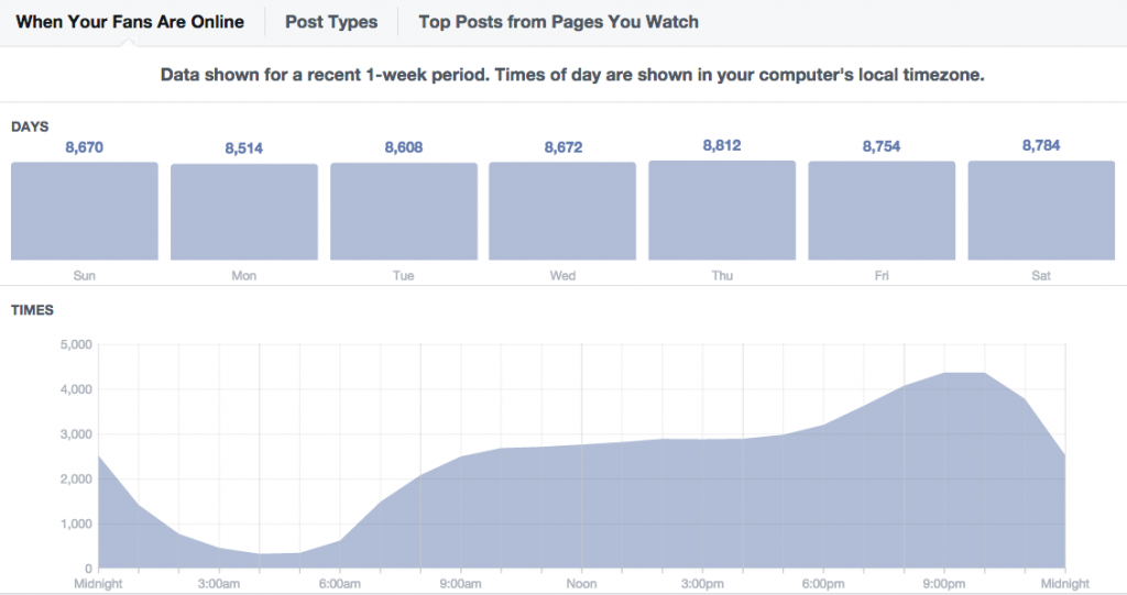 FB shows you when are your users online. Screen shot from one of the pages Quantum Media manages.