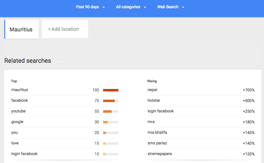Most searched phrase terms in Mauritius in the past 90 days