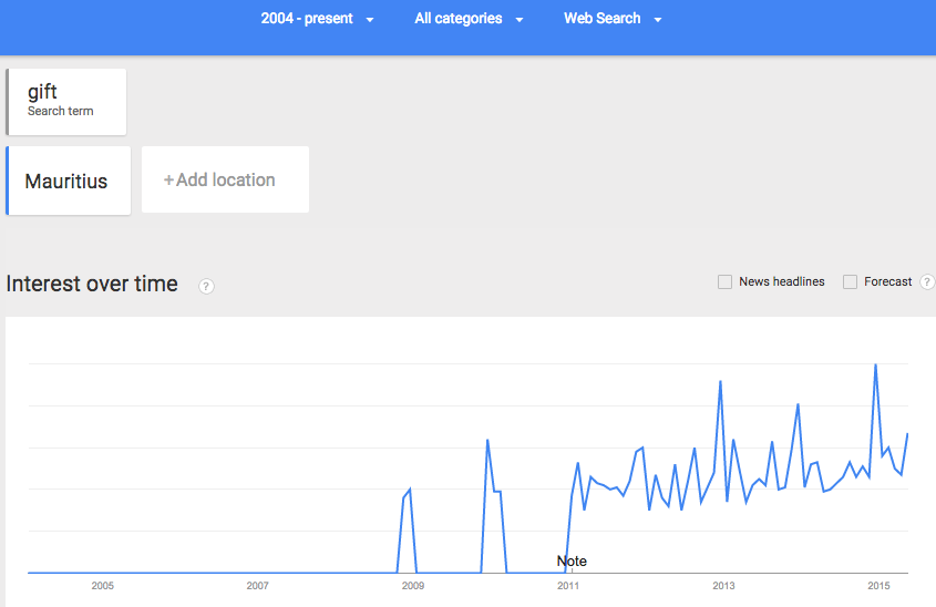 """The search term """"gift"""" since 2004 and until today as showed in Google Trends."""