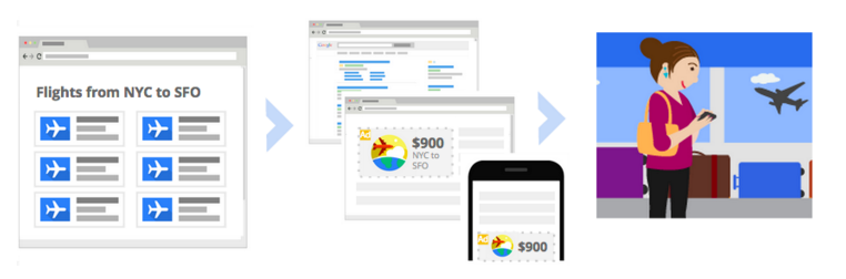 "How remarketing works (screen shot from Google's ""Use remarketing to reach past website visitors and app users"" guide)"