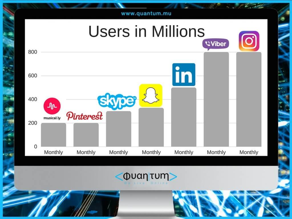 Pinterest and Musical.ly each has 200 million MAUs. Two other online services with impressive amount of users are Viber and Skype