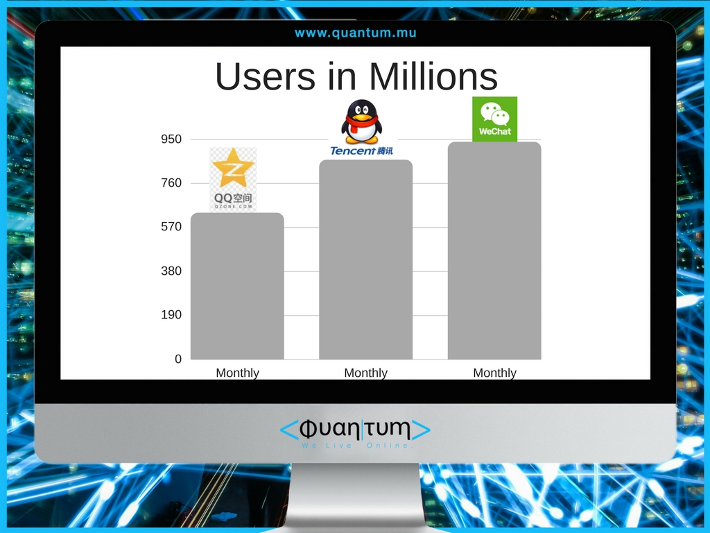 How Many Users Are On The Worlds' Biggest Social Networks? - Quantum Media