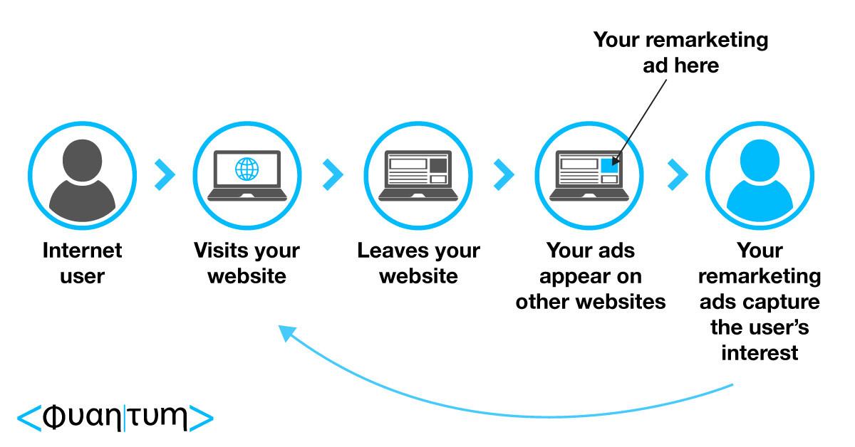 remarketing/retargeting campaigns